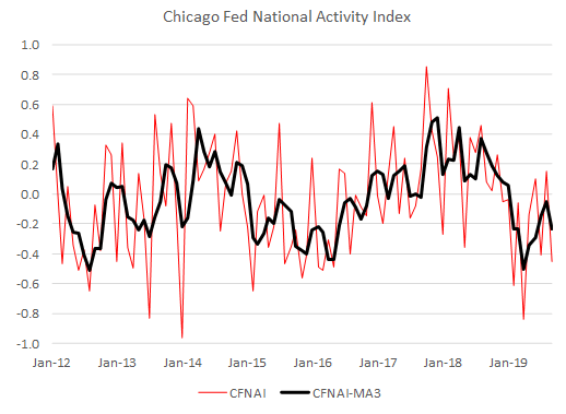 Chicago Fed National Activity Index, 2012-2019
