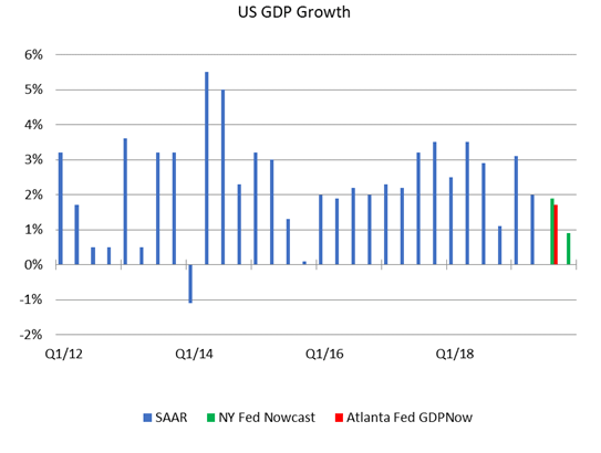 US GDP Growth, 2012-2018