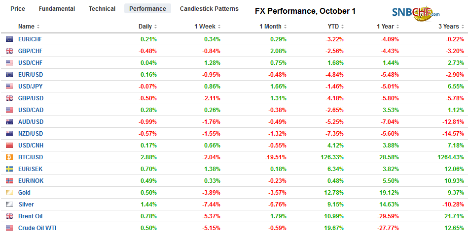 FX Performance, October 1