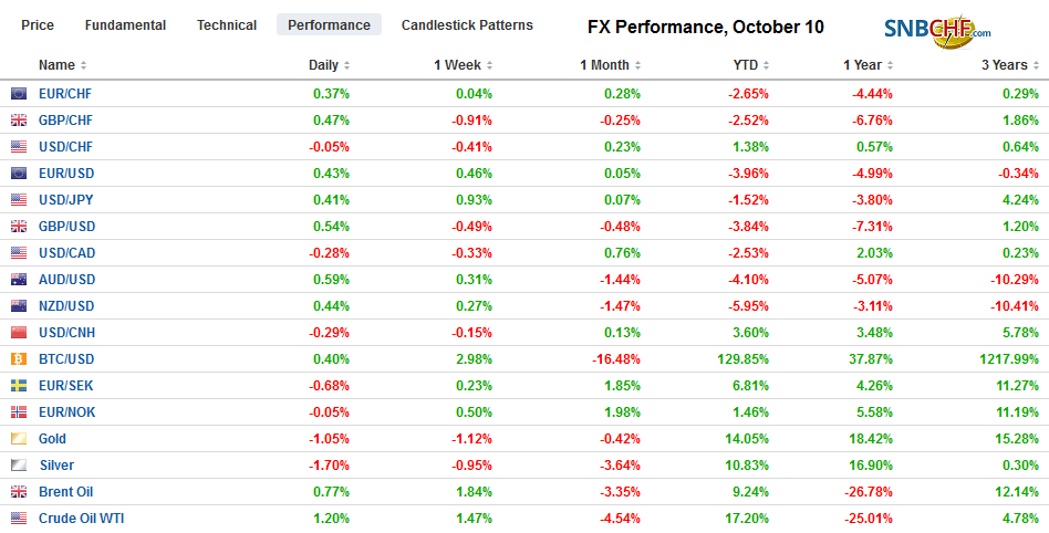 FX Performance, October 10