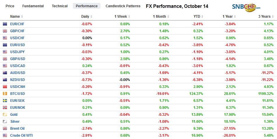 FX Performance, October 14