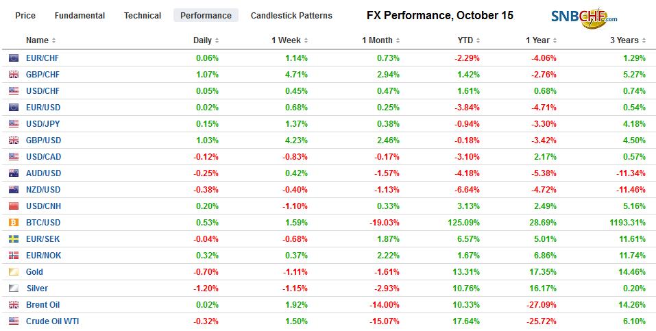 FX Performance, October 15