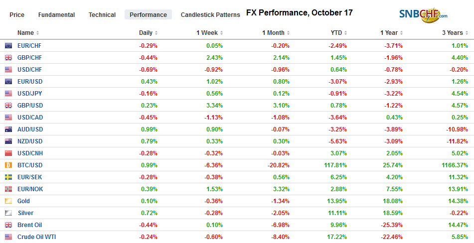 FX Performance, October 17