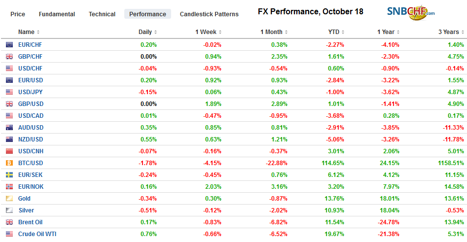 FX Performance, October 18