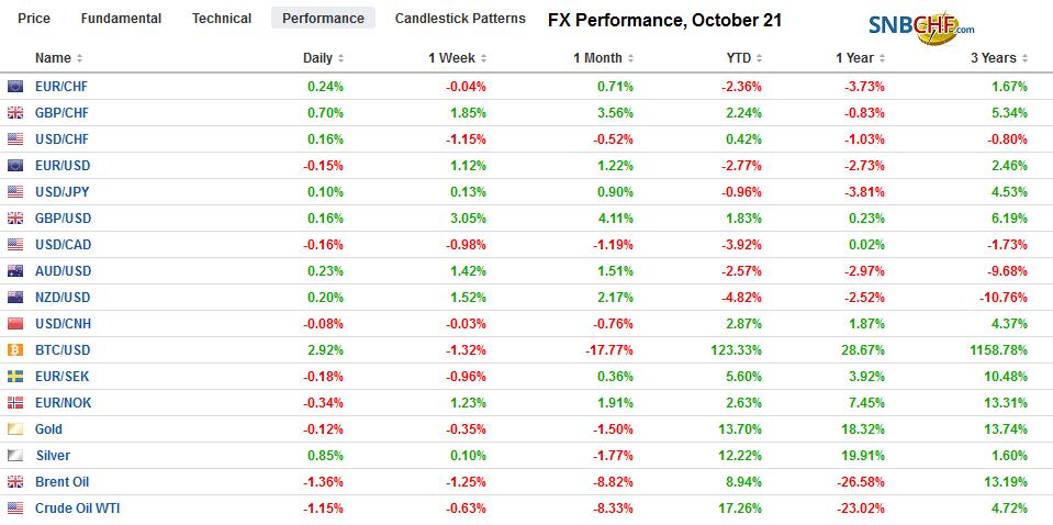 FX Performance, October 21