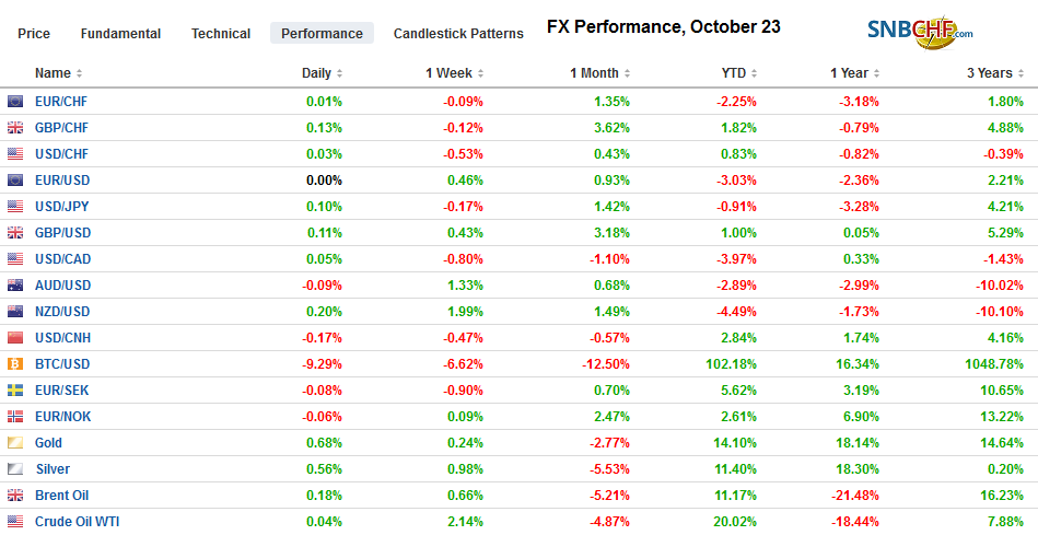 FX Performance, October 23