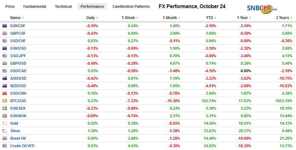 FX Performance, October 24