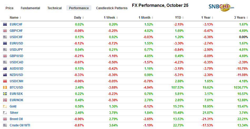 FX Performance, October 25