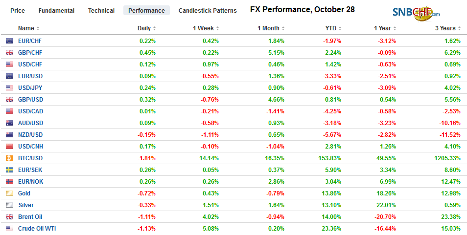 FX Performance, October 28