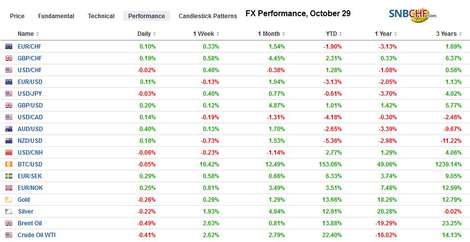 FX Performance, October 29
