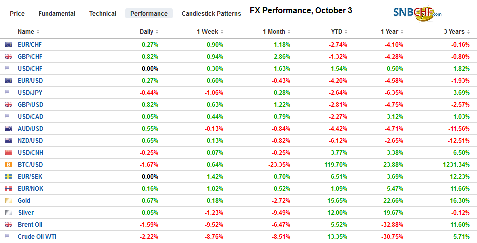 FX Performance, October 3