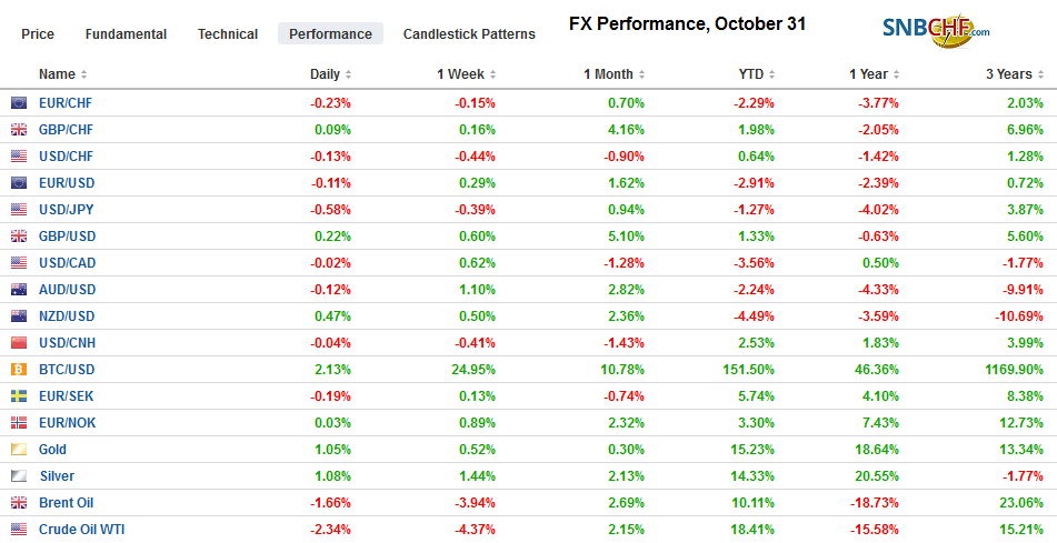 FX Performance, October 31