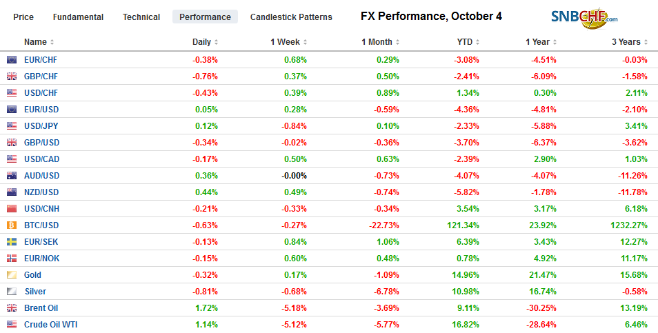 FX Performance, October 4