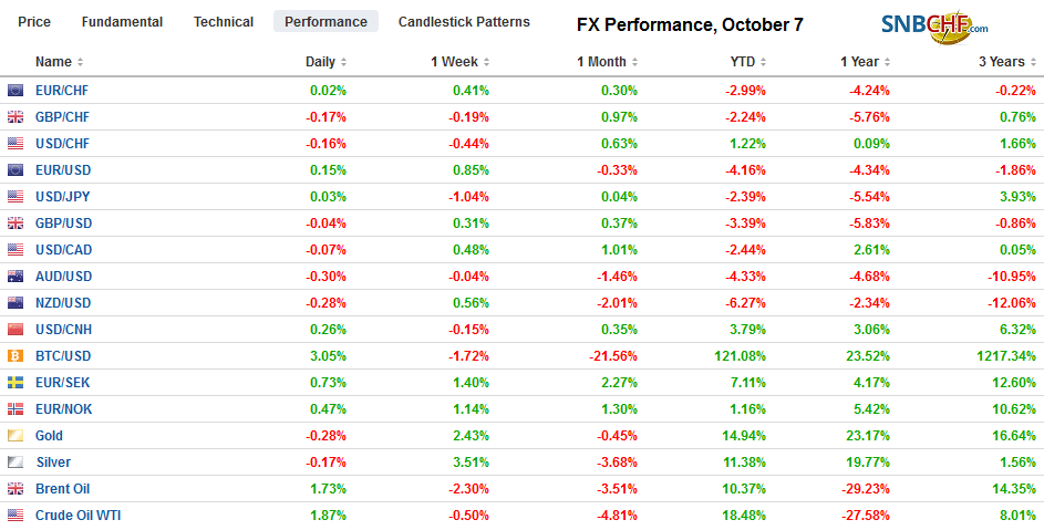 FX Performance, October 7