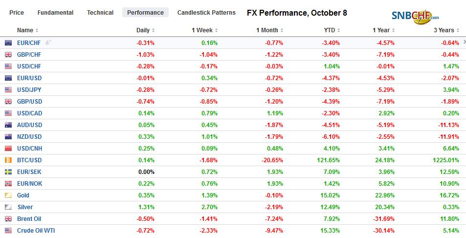 FX Performance, October 8