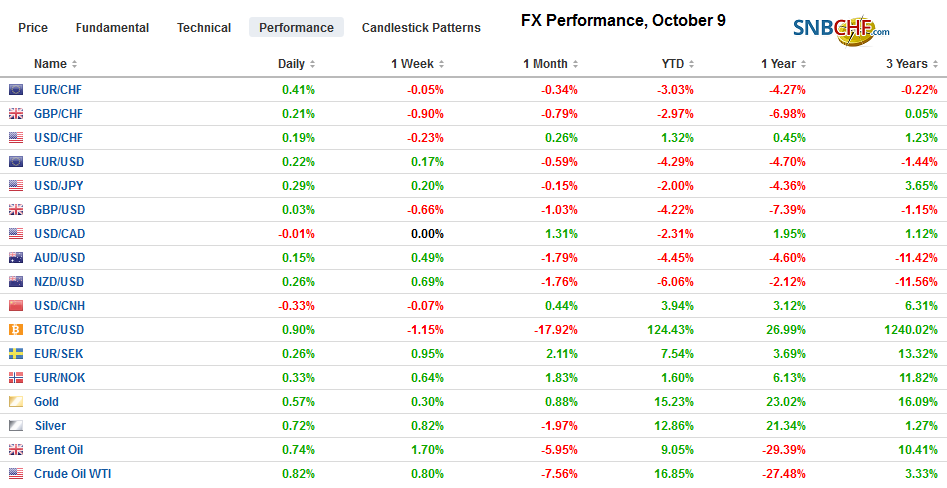 FX Performance, October 9