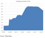 Fed Balance Sheet, 2007-2019