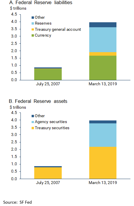 Federal Reserve liabilities/assets, 2007-2019