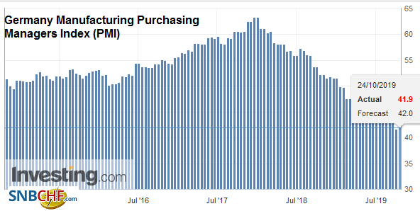 Germany Manufacturing Purchasing Managers Index (PMI), October 2019