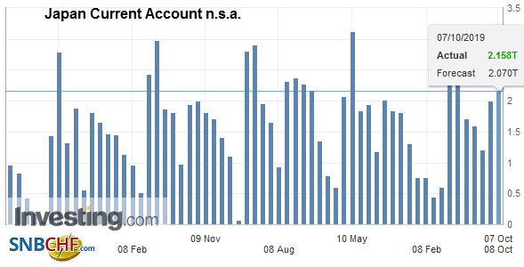 Japan Current Account n.s.a., August 2019