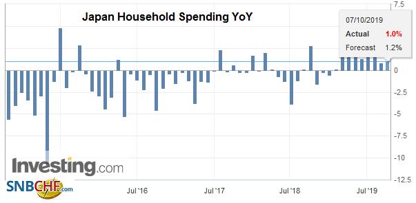 Japan Household Spending YoY, August 2019