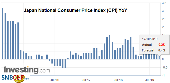Japan National Consumer Price Index (CPI) YoY, September 2019