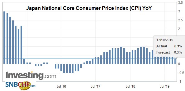 Japan National Core Consumer Price Index (CPI) YoY, September 2019