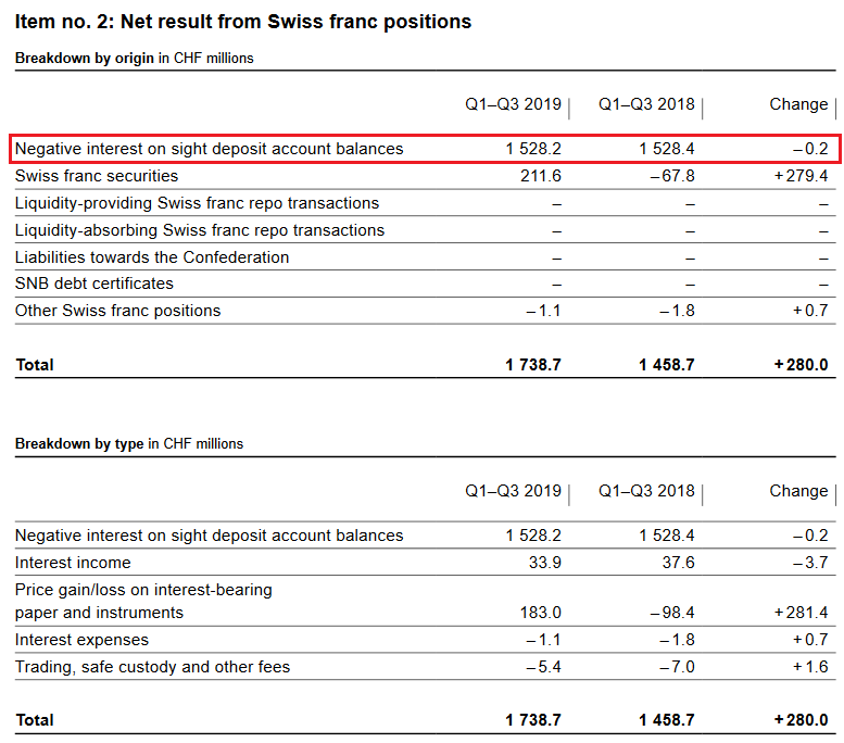 SNB Result for Swiss Franc Positions for Q3 2019