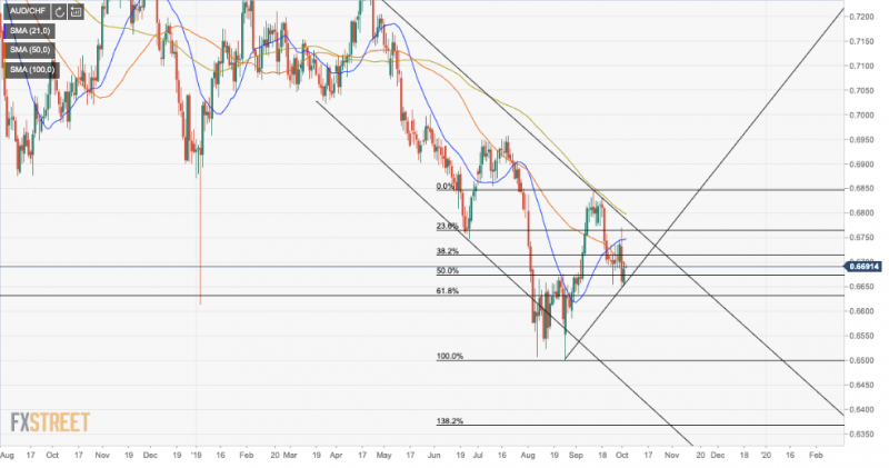 AUD/CHF daily chart, August 2018-October 2019