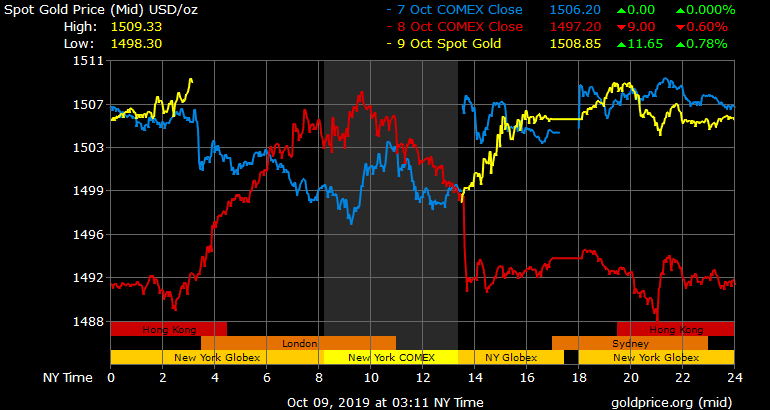 Spot Gold Price USD