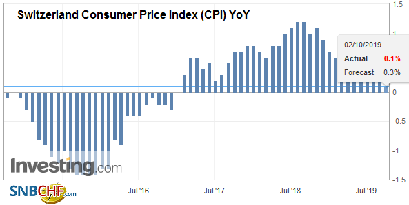 Switzerland Consumer Price Index (CPI) YoY, September 2019