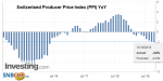 Switzerland Producer Price Index (PPI) YoY, September 2019