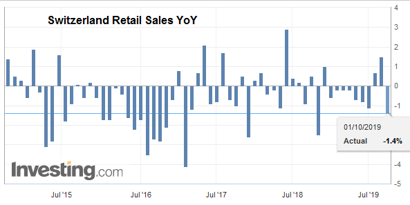 Switzerland Retail Sales YoY, August 2019
