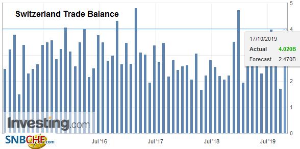 Switzerland Trade Balance, September 2019