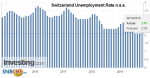 Switzerland Unemployment Rate n.s.a., September 2019