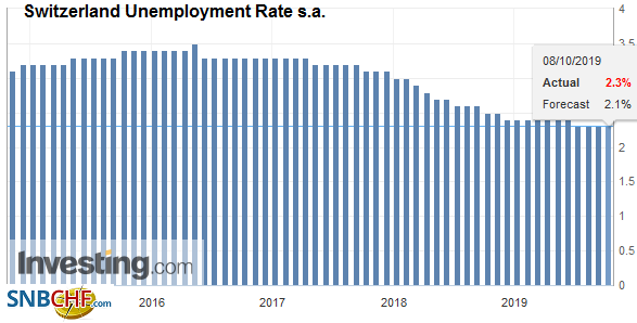 Switzerland Unemployment Rate s.a., September 2019