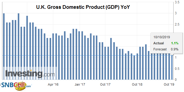 U.K. Gross Domestic Product (GDP) YoY, October 2019