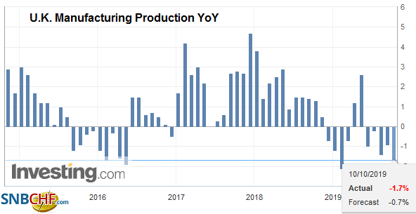 U.K. Manufacturing Production YoY, August 2019