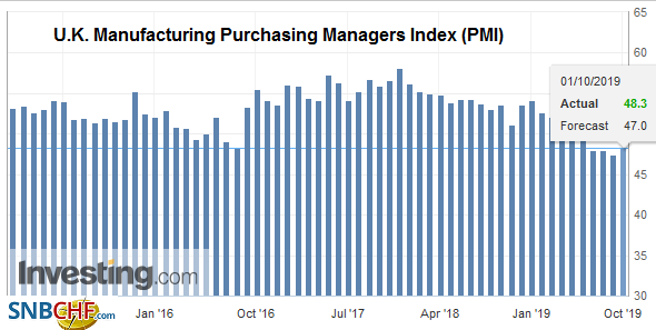U.K. Manufacturing Purchasing Managers Index (PMI), September 2019