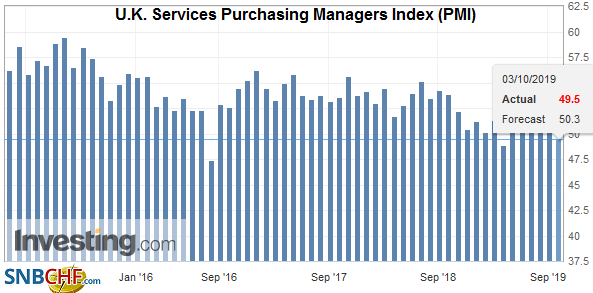 U.K. Services Purchasing Managers Index (PMI), September 2019