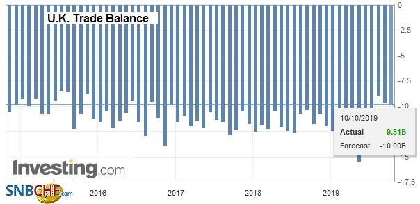 U.K. Trade Balance, August 2019
