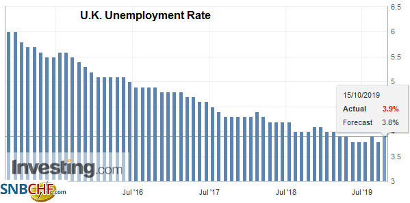 U.K. Unemployment Rate, August 2019