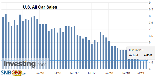 U.S. All Car Sales, September 2019