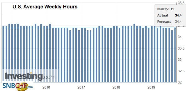 U.S. Average Weekly Hours, September 2019