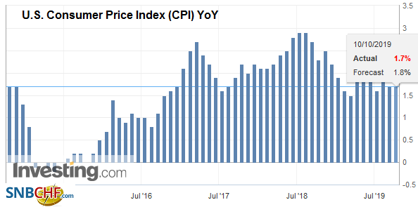 U.S. Consumer Price Index (CPI) YoY, September 2019
