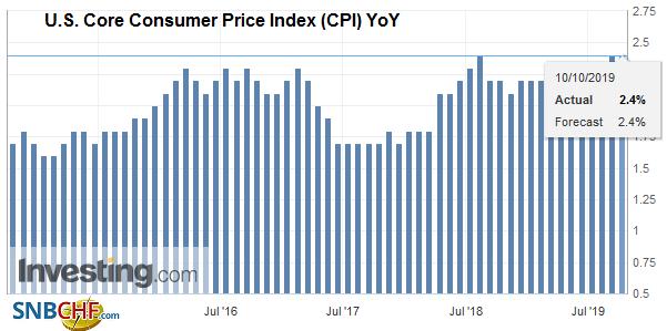 U.S. Core Consumer Price Index (CPI) YoY, September 2019