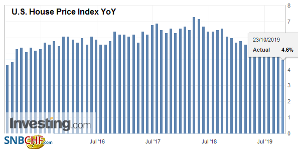 U.S. House Price Index YoY, August 2019