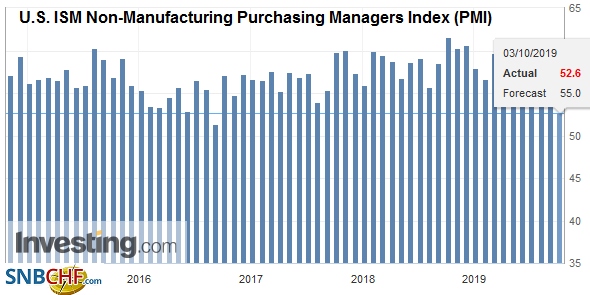 U.S. ISM Non-Manufacturing Purchasing Managers Index (PMI), September 2019