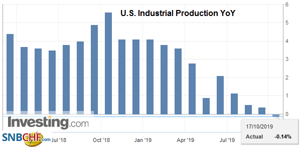 U.S. Industrial Production YoY, September 2019