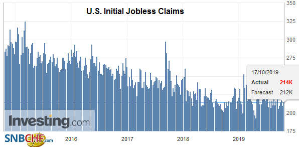 U.S. Initial Jobless Claims, October 2019